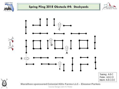 Hindernis 4 - Stockyards